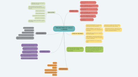 Mind Map: TRAUMATISMO DE CUELLO Y LARINGE
