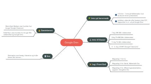 Mind Map: Google Drev