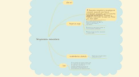 Mind Map: Desgravación arancelaria