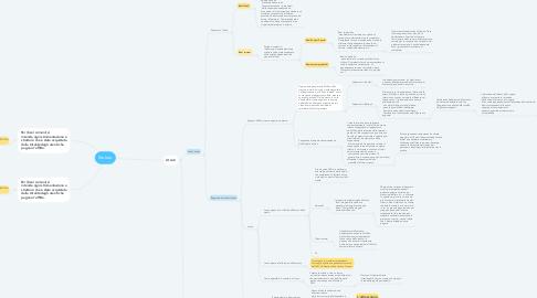 Mind Map: Statuto