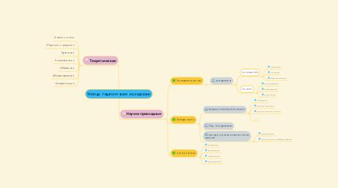 Mind Map: Методы педагогических исследовани