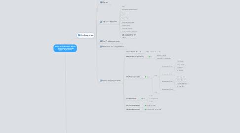 Mind Map: Marcos de Lançamento  Interno (todos direitos reservados Ignição Digital 2013)