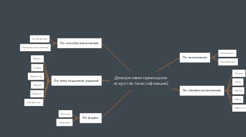 Mind Map: Декоративно-прикладное искусство (классификация)