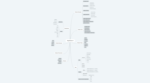 Mind Map: Труд-Онлайн II