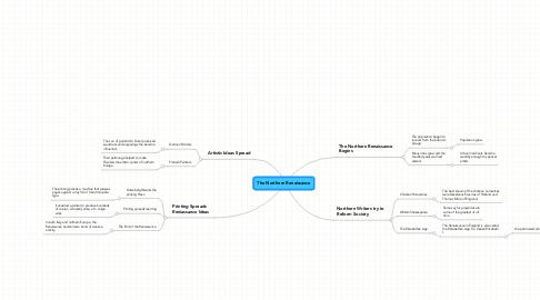 Mind Map: The Northern Renaissance