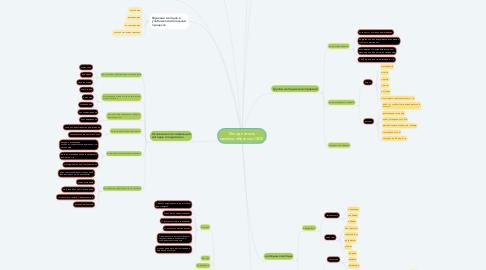 Mind Map: Методические приёмы обучения ОБЖ