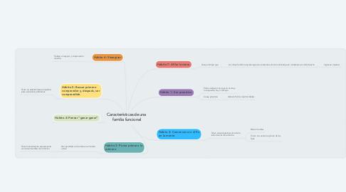 Mind Map: Características de una familia funcional