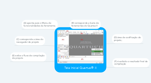 Mind Map: Tela Inicial Quartus® II