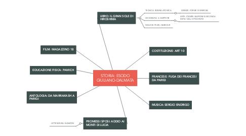 Mind Map: STORIA: ESODO GIULIANO-DALMATA