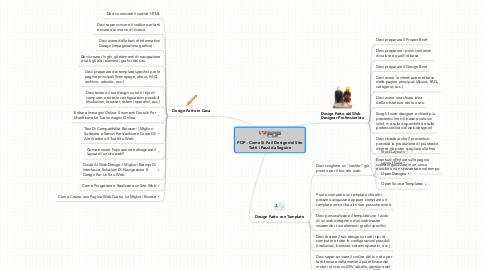 Mind Map: POP - Come Si Fa il Design del Sito **Tutti i Passi da Seguire**