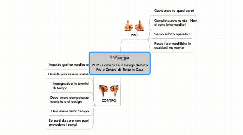 Mind Map: POP - Come Si Fa il Design del Sito **Pro e Contro di: Fatto in Casa**