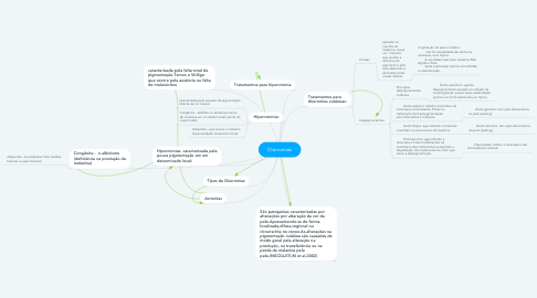 Mind Map: Discromias
