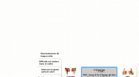 Mind Map: POP - Come Si Fa il Design del Sito **Pro e Contro di: Template**