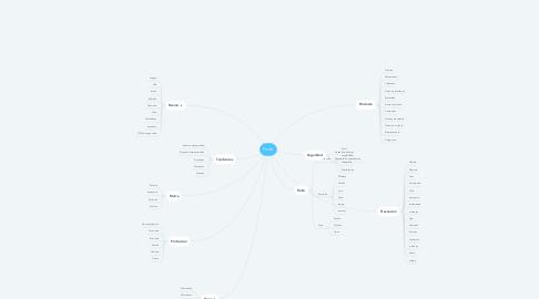 Mind Map: Forte