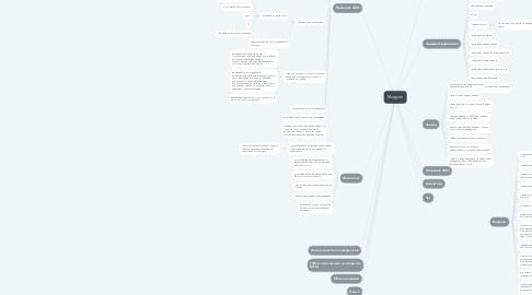 Mind Map: Модули