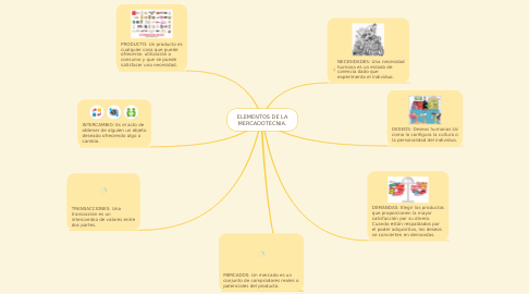 Mind Map: ELEMENTOS DE LA MERCADOTECNIA.