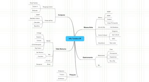 Mind Map: Info Turistica SP