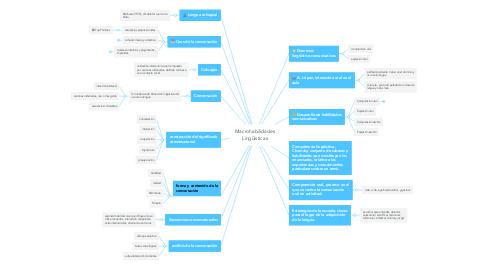 Mind Map: Macrohabilidades Lingüísticas