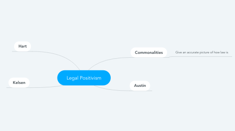 Mind Map: Legal Positivism