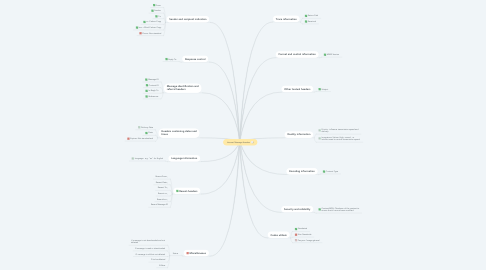 Mind Map: Internet Message Headers