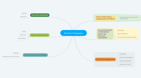 Mind Map: Robótica Pedagógica