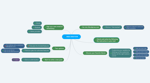 Mind Map: WEB CREATION