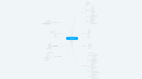 Mind Map: MIND MAP FOR ADVANCED THINKING