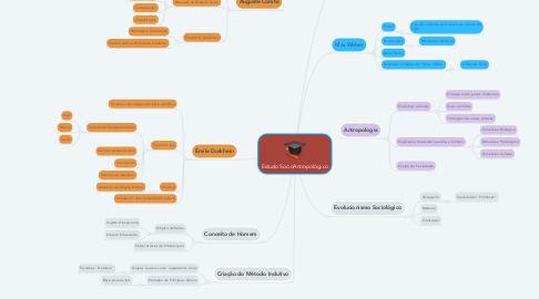 Mind Map: Estudo SocioAntropológico