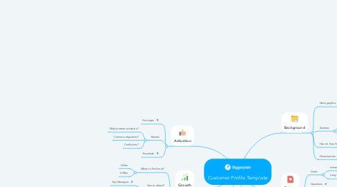 Mind Map: Customer Profile Template