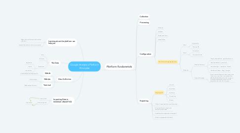Mind Map: Google Analytics Platform Principles