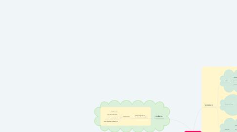 Mind Map: COMPUTERGmaphic