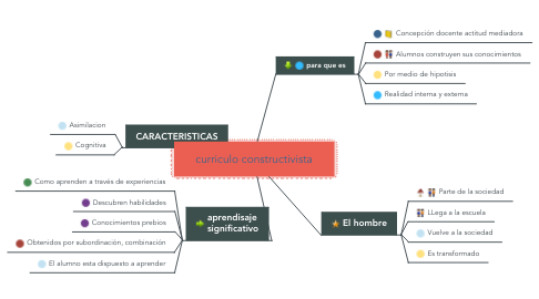 Mind Map: curriculo constructivista