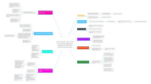 Mind Map: SISTEMA MUSCULAR, ATIVO E SE CONTRAI PARA MOV. AONDE OS OSSOS SÃO SISTEMA DE ALAVANCA