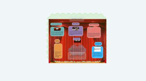 Mind Map: Teatro Actual