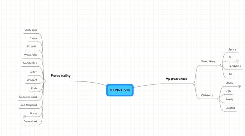 Mind Map: HENRY VIII