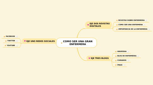 Mind Map: COMO SER UNA GRAN ENFERMERA