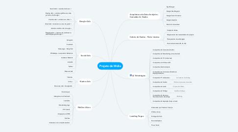Mind Map: Projeto de Mídia