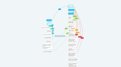 Mind Map: Aspectos cognitivos e não cognitivos