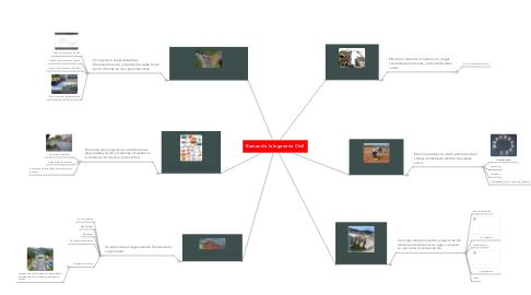 Mind Map: Ramas de la Ingenería Civil