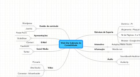 Mind Map: Web Site Gabinete de Contabilidade