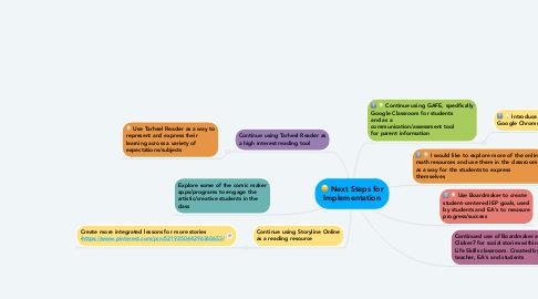 Mind Map: Next Steps for Implementation