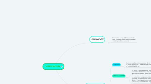 Mind Map: COMPOSICIÓN