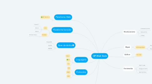 Mind Map: ISP Web Tools