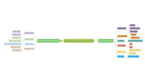 Mind Map: Sistemas De Informacion En La Empresa