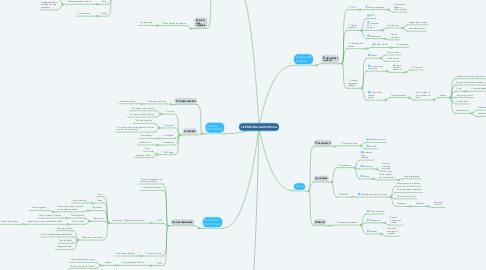 Mind Map: LITERATURA GAUCHESCA