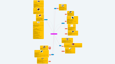 Mind Map: ส่วนประกอบของ คอมพิวเตอร์