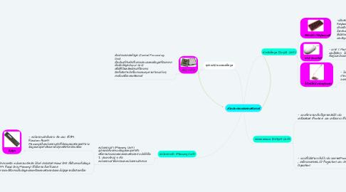 Mind Map: ส่วนประกอบของคอมพิวเตอร์