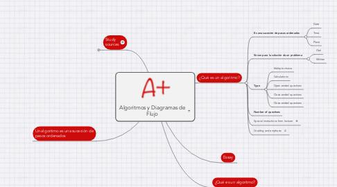 Mind Map: Algoritmos y Diagramas de Flujo