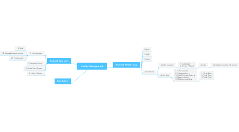 Mind Map: Facility Management