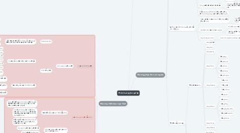 Mind Map: Phân loại ngôn ngữ